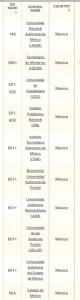 Cortesía QS World University Ranking