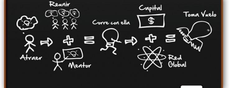Se Busca: A Los Emprendedores Más Irrazonables